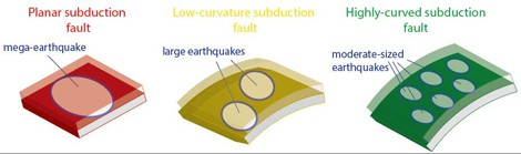 © Quentin Bletery  When a subduction plate is flat (left), the rupture threshold